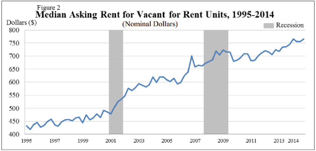 Houses B4 Spouses: Graph Rent Increase 95 - 2014