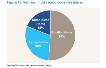 What type of Home Retirees Moved Into
