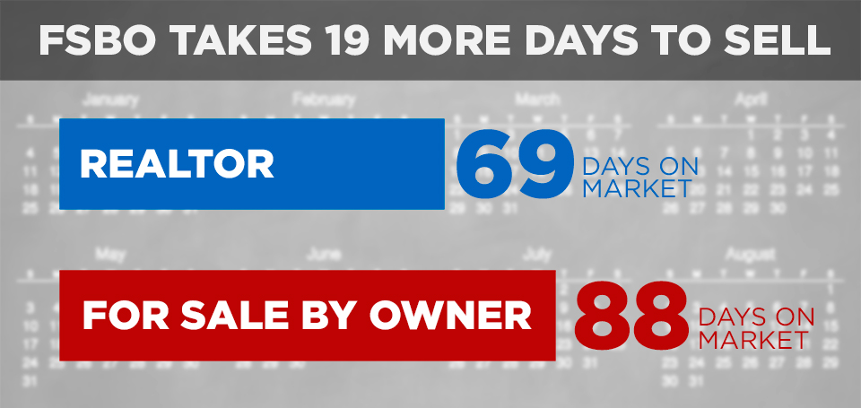 FSBO Takes 19 More Days To Sell