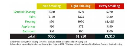 How much does it cost for a smoker to clean their home?