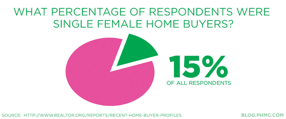 15 percent of prospective home buyers were single women