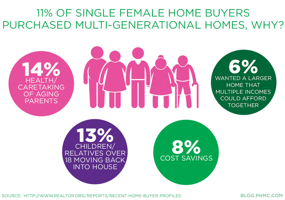 Why are some single female buyers purcahsing multi generational homes