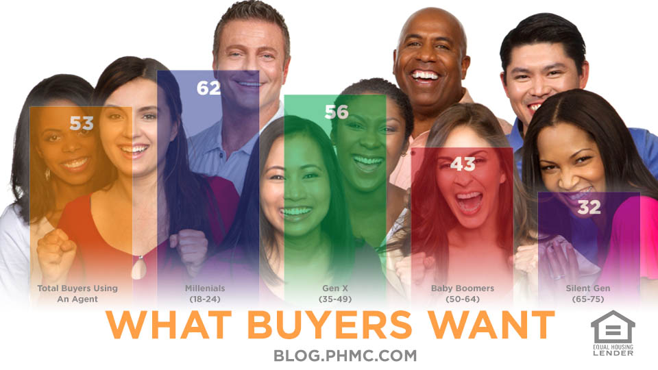 What Buyers Want | blog.phmc.com