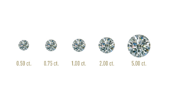 Carat is one of the 4 Cs of diamonds and measures the size and weight of the diamond being purchased.