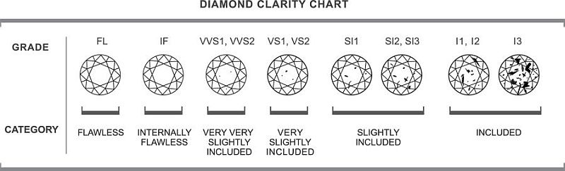 One of the 4 Cs of diamond and. refers to slight imperfections. Diamonds with the least and smallest inclusions receive the highest clarity grades.