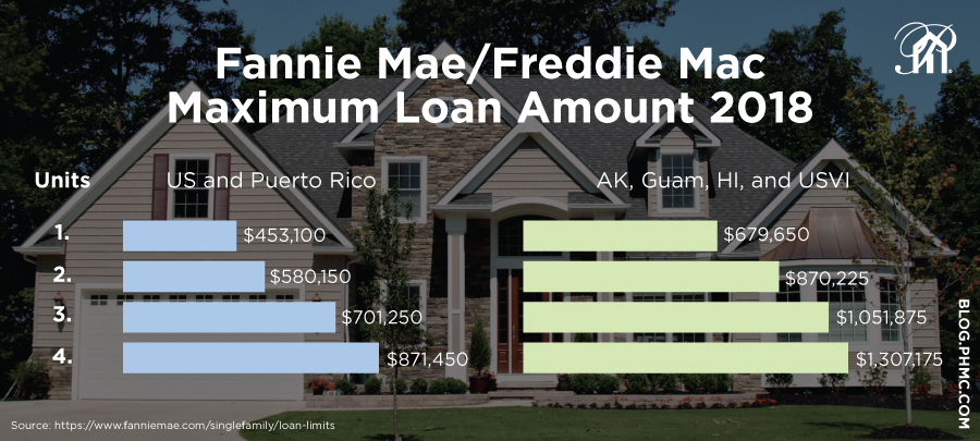 Fannie Mae and Freddie Mac Conforming loan limits have increased to $453,100 for 2018. Find this image on blog.phmc.com