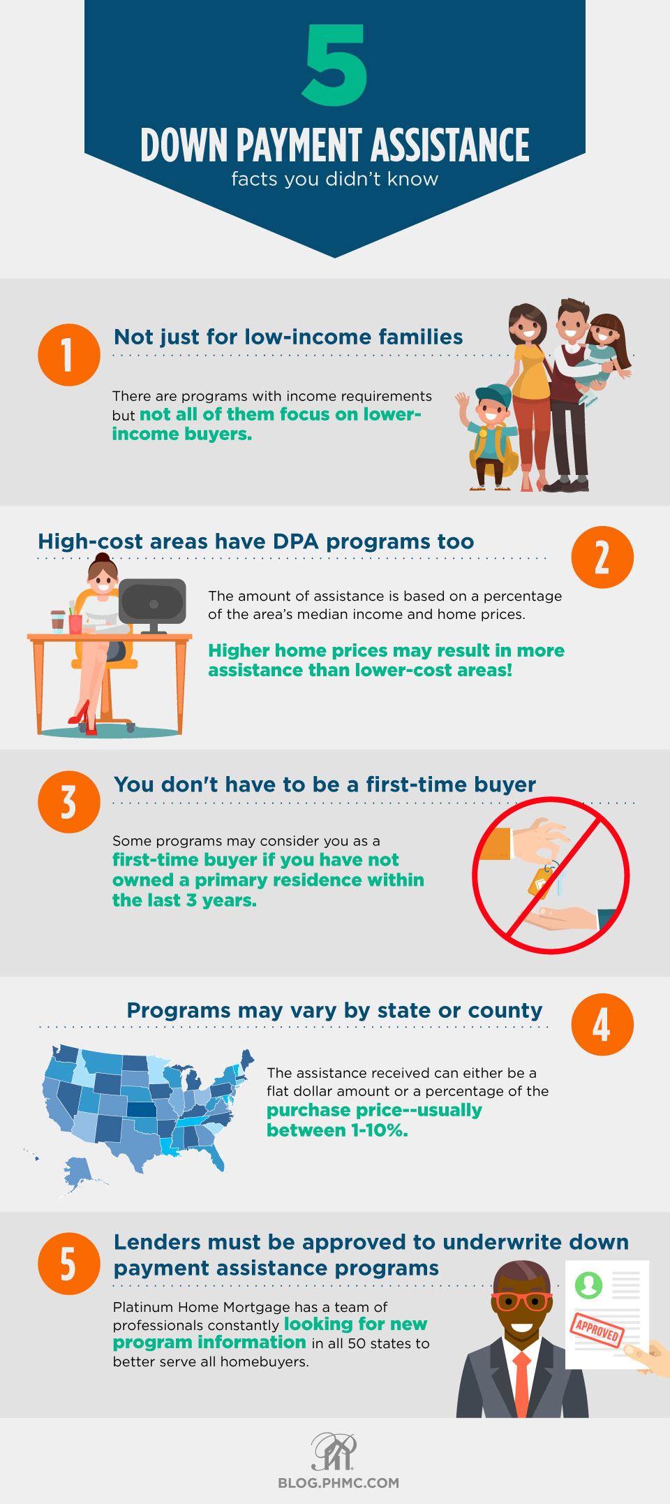 5 Facts about down payment assistance you didn't know 1. They aren't just for low-income individuals and families. Though there are programs with income requirements, not all of them focus on lower-income buyers. These are made for working Americans ready to take part in the American Dream! 2. High-cost areas have available down payment assistance programs too. No need to rule out high-cost areas. There are programs out there that are adjusted based off of a percentage range of the area's median income and home prices. In some cases, high cost areas may actually qualify for more down payment assistance than a lower cost area! 3. You don't have to be a first-time buyer. Some assistance programs may target first-time homebuyers only, but if you aren't, don't lose hope yet. These are types of programs that allow repeat buyers as well, so it is important to do your research before giving up. Also, there are down payment assistance programs geared towards first-time buyers that will consider you as a first-time buyer again if you have not owned a primary residence within the last 3 years! 4. Down payment assistance programs generally vary by the state or county you are purchasing in. Different cities and counties offer different assistance amounts based on income and median home values in that given area. Many states offer DPA programs in the form of grants or tax credits. Grants are great because the amount given does not necessarily need to be paid back. Depending on the area you live in, the assistance received can either be a flat dollar amount or a percentage of the purchase price--usually between 1-10%. 5. Lenders must be approved to underwrite and originate down payment assistance programs. Platinum Home Mortgage has been approved in many states across the United States to offer down payment assistance programs. We have a team of professionals constantly looking for new program information in all 50 states to better serve all homebuyers. Find this image on blog.phmc.com