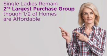 Single Ladies Remain 2nd Largest Purchase Group though 1/2 of Homes are Affordable