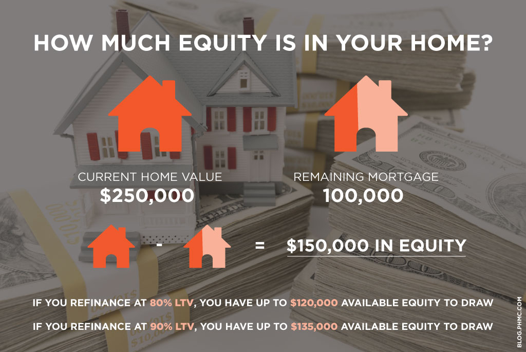 $250,000 (current home value) - $100,000 (remaining mortgage) = $150,000 in equity If you refinance at 80% LTV, you have up to $120,000  available to draw If you refinance at 90% LTV, you have up to $135,000 available to draw | blog.phmc.com