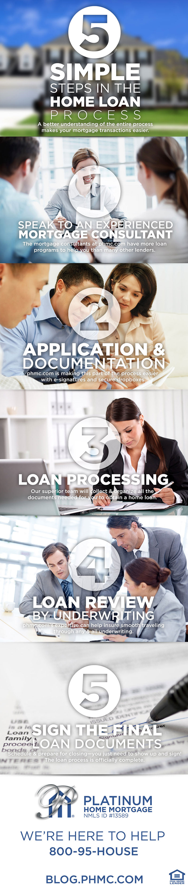 5 Steps of Home Loan Process