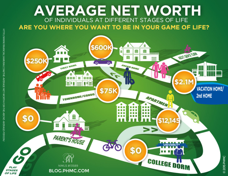 Stages of Life and Average net Worth