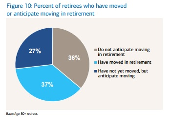Percent of Retirees Who Have Moved or Anticipate Moving in Retirement