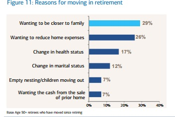 Reasons for Moving in Retirement