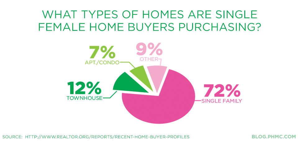 What types of homes are single females purchasing