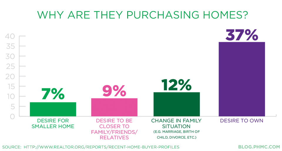 Why are single females purchasing homes