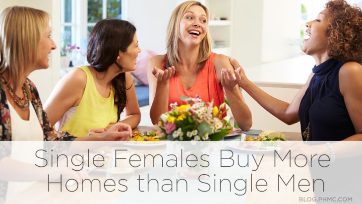 Single Females Buy More Homes than Single Men