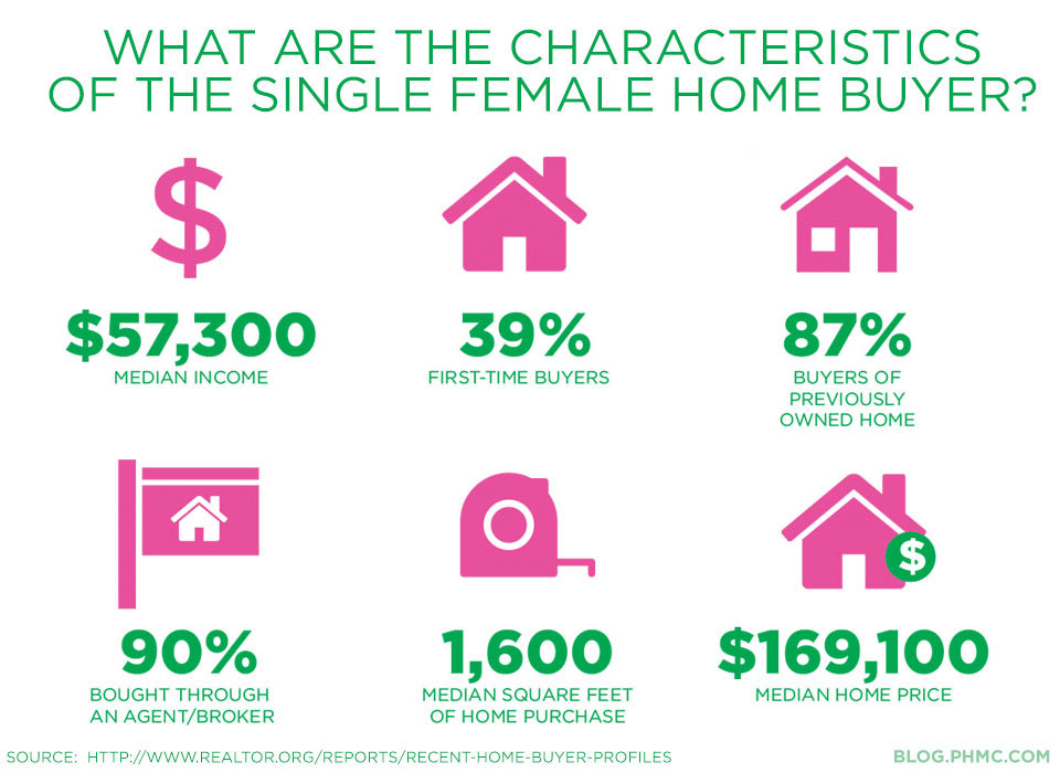 What are the characteristics of the Single Female Home Buyer