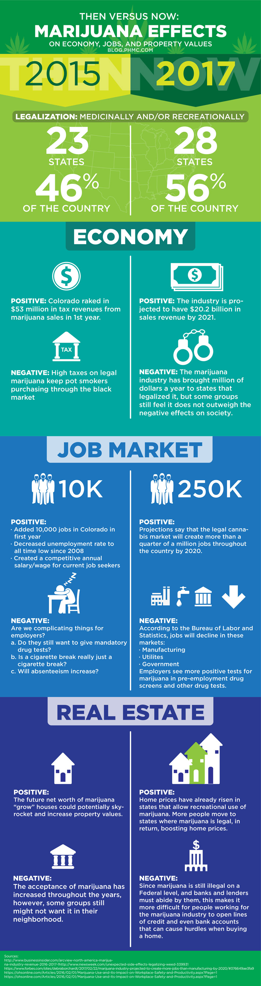 Then Versus Now: Marijuana Effects on Economy, Jobs, and Real Estate Find this image on blog.phmc.com