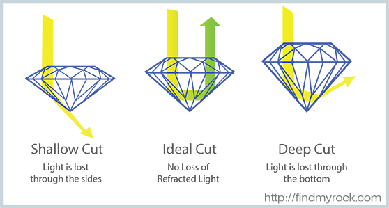 One of the 4 Cs of diamonds. The Cut measures a diamonds light performance and is the greatest influence in its sparkle.