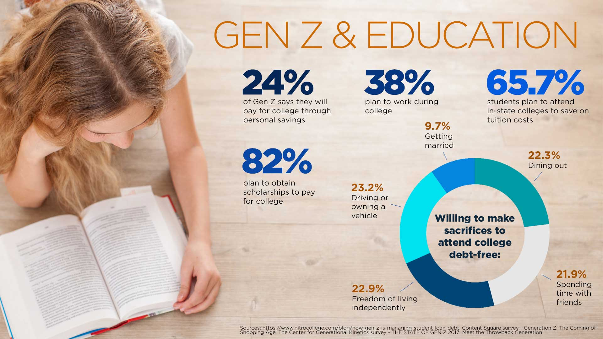 24% of Gen Z says they will pay for college through personal savings 38% plan to work during college 65.7% of Gen Z students plan to attend in-state colleges to save on tuition costs Willing to make sacrifices to attend college debt-free: Driving or owning a vehicle (23.2%) Freedom of living independently (22.9%) Dining out (22.3%) Spending time with friends (21.9%) Getting married (9.7%) 82% plan to obtain scholarships to pay for college
