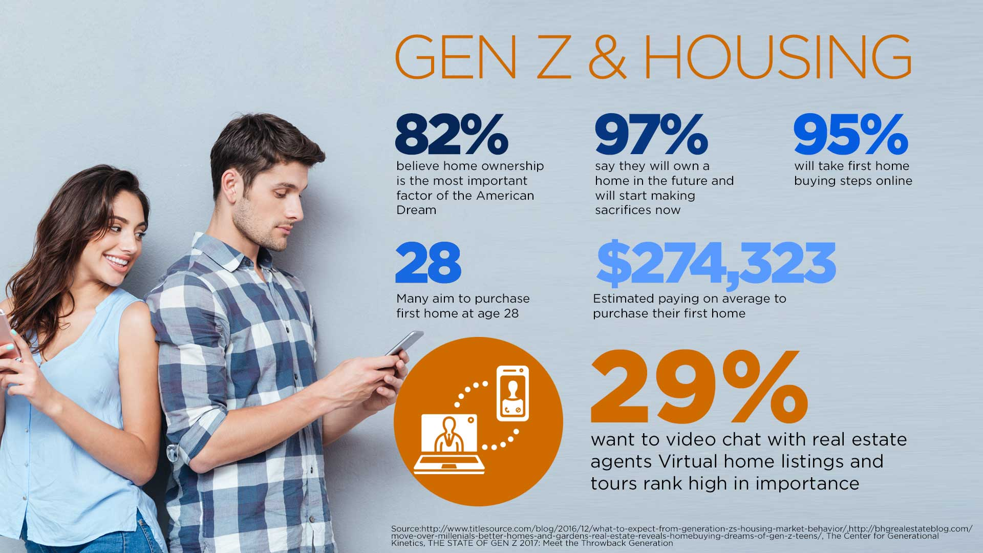 24% of Gen Z says they will pay for college through personal savings 38% plan to work during college 65.7% of Gen Z students plan to attend in-state colleges to save on tuition costs Willing to make sacrifices to attend college debt-free: Driving or owning a vehicle (23.2%) Freedom of living independently (22.9%) Dining out (22.3%) Spending time with friends (21.9%) Getting married (9.7%) 82% plan to obtain scholarships to pay for college. Find this image on blog.phmc.com