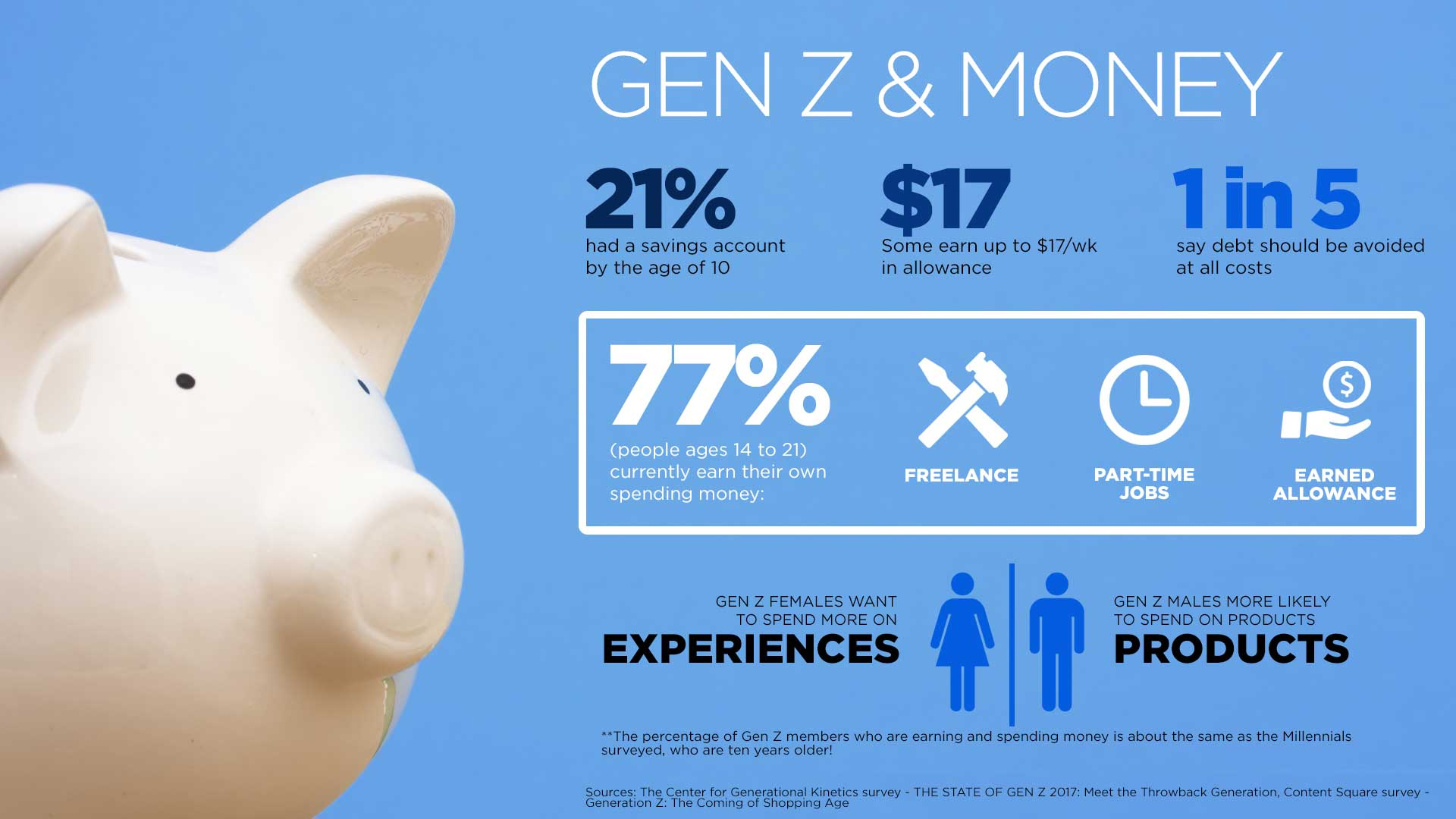 21% had a savings account by the age of 10 Some earn up to $17/wk in allowance 1 in 5 say debt should be avoided at all costs 77% (people ages 14 to 21) currently earn their own spending money: Freelance Part-time jobs Earned allowance Some earn up to $17/wk in allowance Gen Z females want to spend more on experiences Gen Z males more likely to spend on products **The percentage of Gen Z members who are earning and spending money is about the same as the Millennials surveyed, who are ten years older!