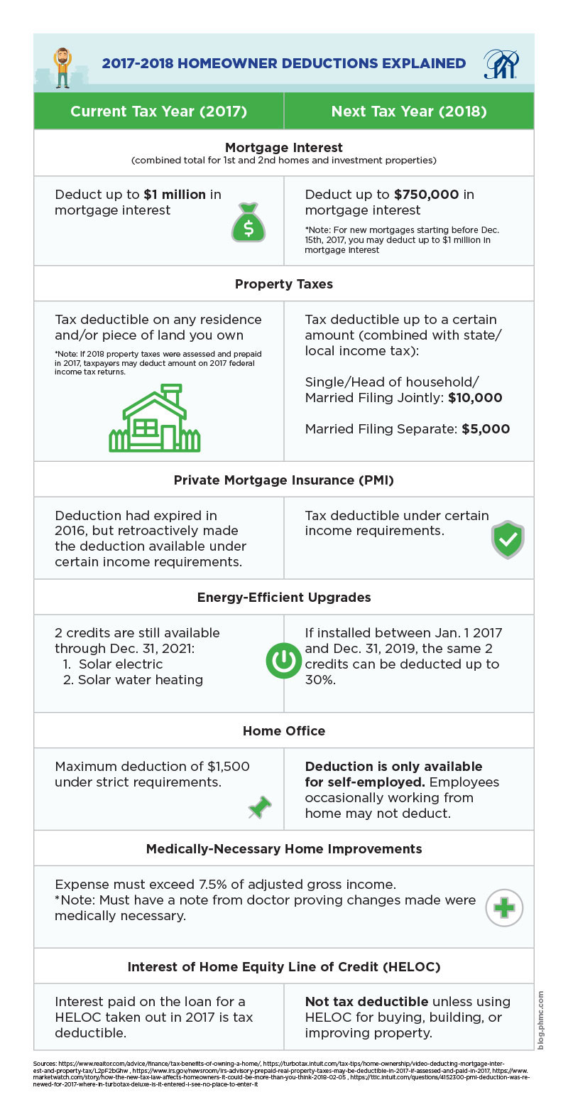2017-2018 Homeowner Deductions Explained Itemized Deduction Current Tax Year (2017) Next Tax Year (2018) Mortgage Interest (combined total for 1st and 2nd homes and investment properties) Deduct up to $1 million in mortgage interest Deduct up to $750,000 in mortgage interest *Note: For new mortgages starting before Dec. 15th, 2017, you may deduct up to $1 million in mortgage interest Property Taxes Tax deductible on any residence and/or piece of land you own *Note: If 2018 property taxes were assessed and prepaid in 2017, taxpayers may deduct amount on 2017 federal income tax returns. Tax deductible up to a certain amount (combined with state/local income tax): Single/Head of household/Married Filing Jointly: $10,000 Married Filing Separate: $5,000 Private Mortgage Insurance (PMI) Deduction had expired in 2016, but retroactively made the deduction available under certain income requirements. Tax deductible under certain income requirements. Energy-Efficient Upgrades 2 credits are still available through Dec. 31, 2021: 1. solar electric 2. solar water heating If installed between Jan. 1 2017 and Dec. 31, 2019, the same 2 credits can be deducted up to 30%. Home Office Maximum deduction of $1,500 under strict requirements. Deduction is only available for self-employed. Employees occasionally working from home may not deduct. Medically-necessary Home Improvements Expense must exceed 7.5% of adjusted gross income. *Note: Must have a note from doctor proving changes made were medically necessary. Expense must exceed 7.5% of adjusted gross income. *Note: Must have a note from doctor proving changes made were medically necessary. Interest of Home Equity Line of Credit (HELOC) Interest paid on the loan for a HELOC taken out in 2017 is tax deductible. Not tax deductible unless using HELOC for buying, building, or improving property.