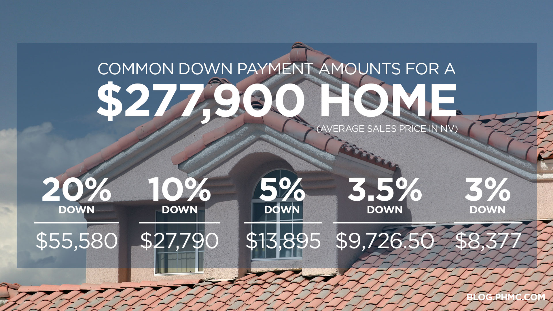 Common down payment amounts for a $277,900 home (average sales price in NV) 20% down = $55,580 10% down = $27,790 5% down =$13,895 3.5% down = $9,726.50 3% down = $8,377 Find this image on blog.phmc.com