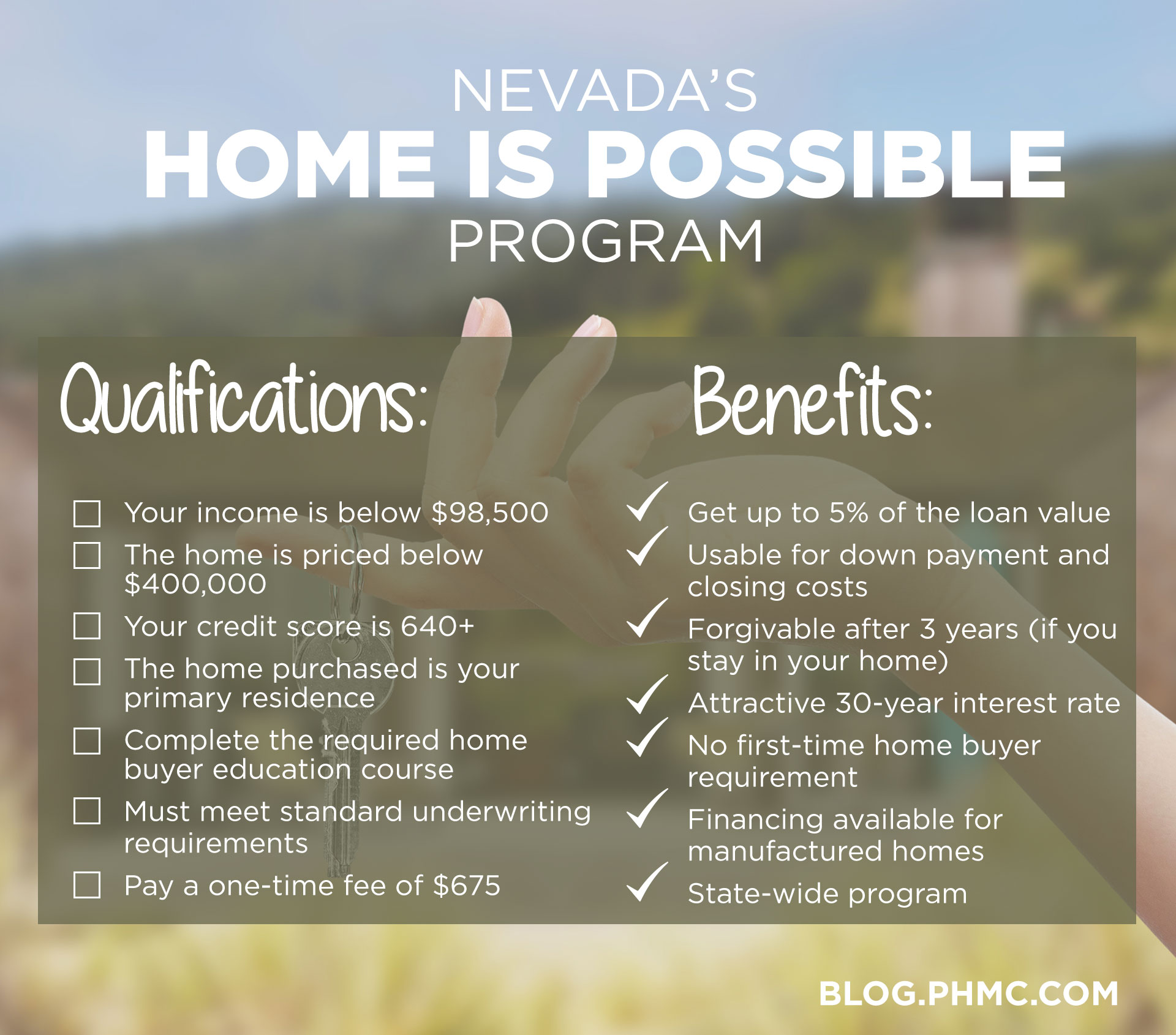 Nevada's Home is Possible Program Qualifications Your income is below $98,500? The home is priced below $400,000 Your credit score is 640+ The home purchased is your primary residence Complete the required home buyer education course Must meet standard underwriting requirements Pay a one-time fee of $675 and Benefits Get up to 5% of the loan value Usable for down payment and closing costs Forgivable after three years (if your stay in your home) Attractive 30-year interest rate No first-time home buyer requirement Financing available for manufactured homes State-wide program