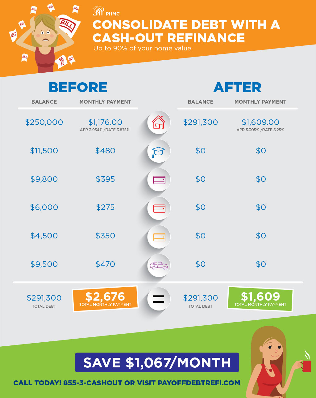 Scenario of a before and after payment plan of someone in debt who consolidates their debt with a cash-out refinance, using up to 90% of their home value. FInd this image on blog.phmc.com