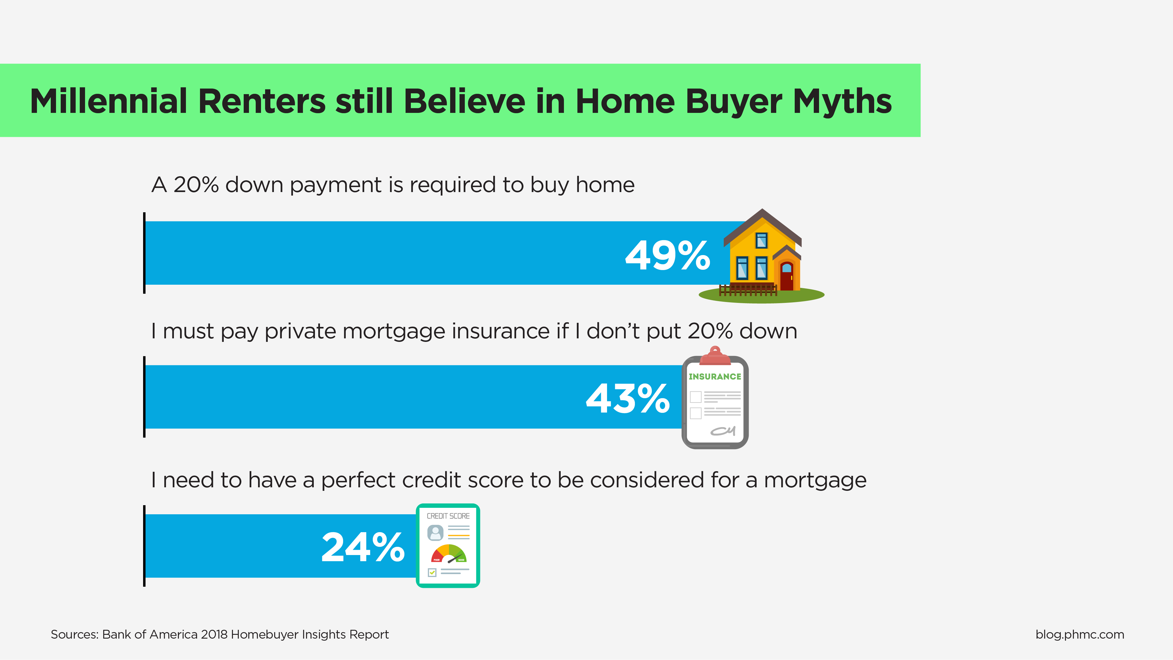 Millennial renters still believe in home buyer myths. 49% believe they must pay private mortgage insurance if they don't put 20% down. 24% think they need perfect credit to be considered for a mortgage.