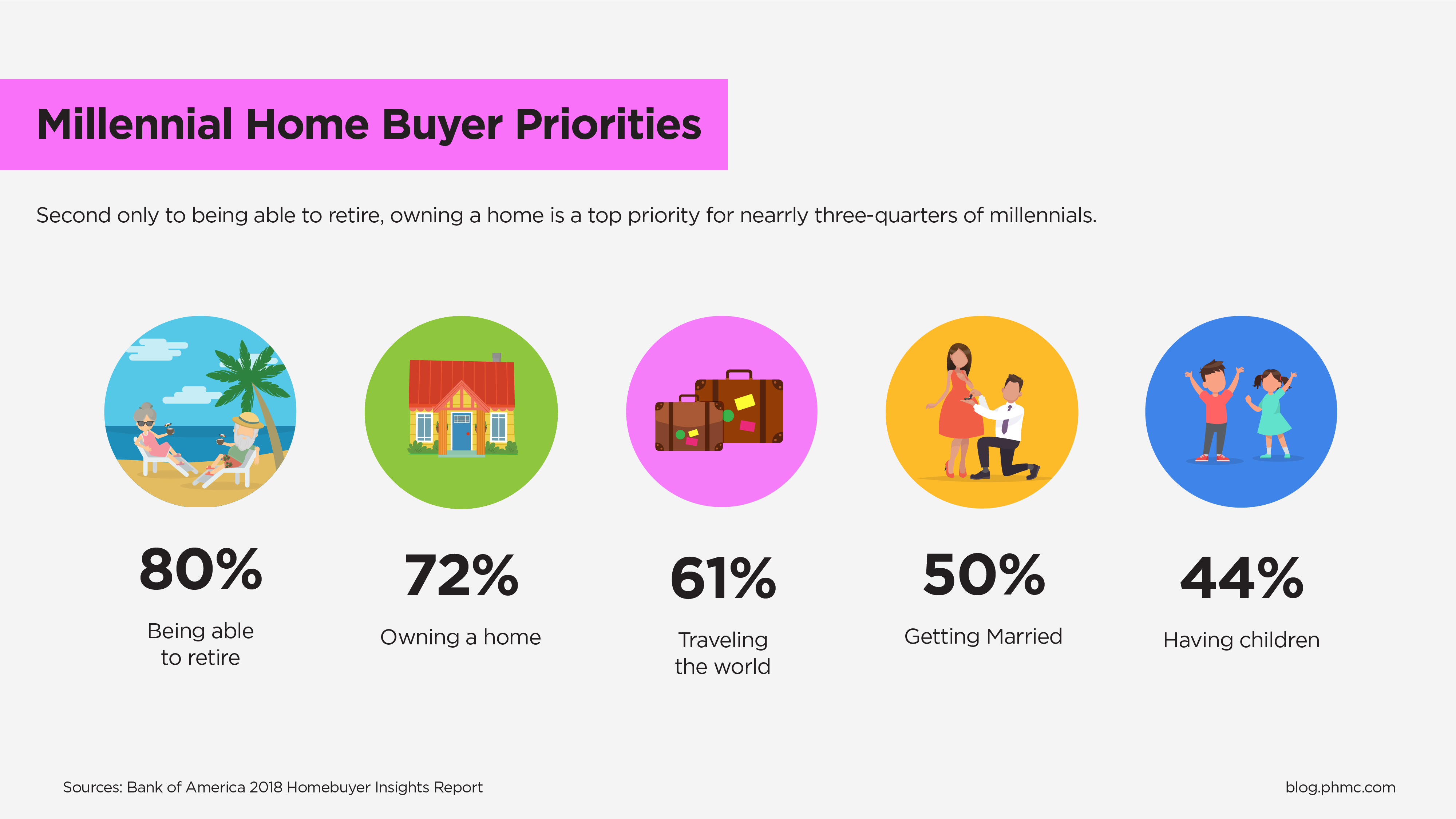 Millennial Home Buyer Priorities suBank of America Homebuyer Insights report. Second only to being able to reitre, owning a home is a top priority for nearly three-quarters of millennials.